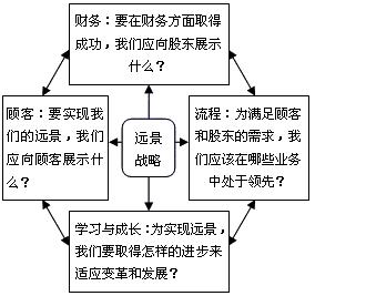 平衡计分卡绩效管理方法介绍