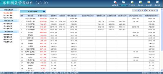 领导决策分析系统:ys县人民医院