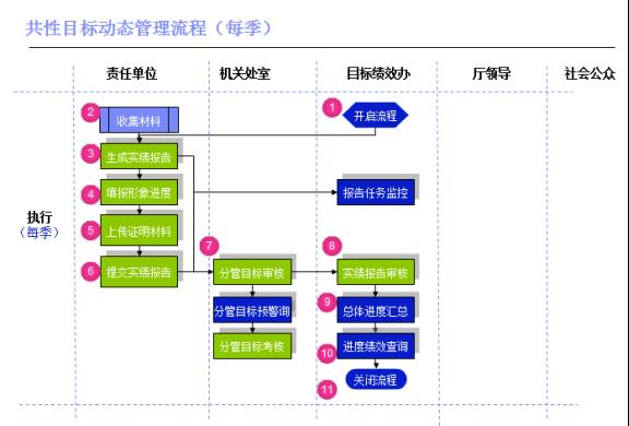 核心管理流程:目标进度管理