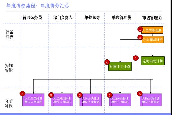 公务员考核管理典范流程:年度考核汇总