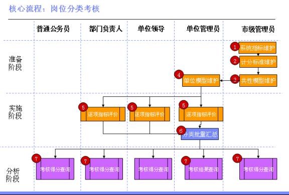 公务员考核管理常见方法:岗位分类考核