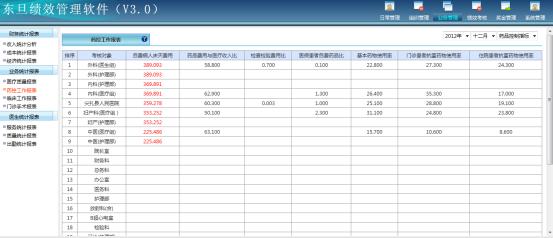 科室绩效管理系统:zj县人民医院