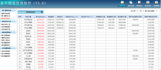 财务绩效考核方案_责任成本核算:企业绩效管理软件