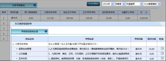 税务绩效管理系统特点